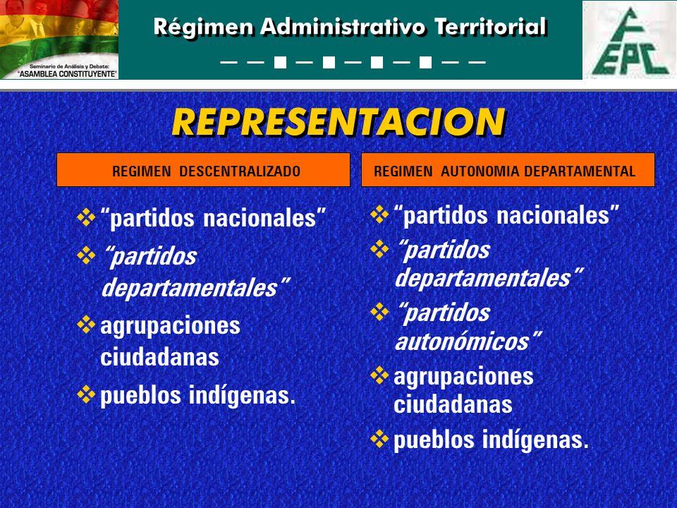 Régimen Administrativo Territorial REPRESENTACION partidos nacionales partidos departamentales agrupaciones ciudadanas pueblos indígenas. partidos nac