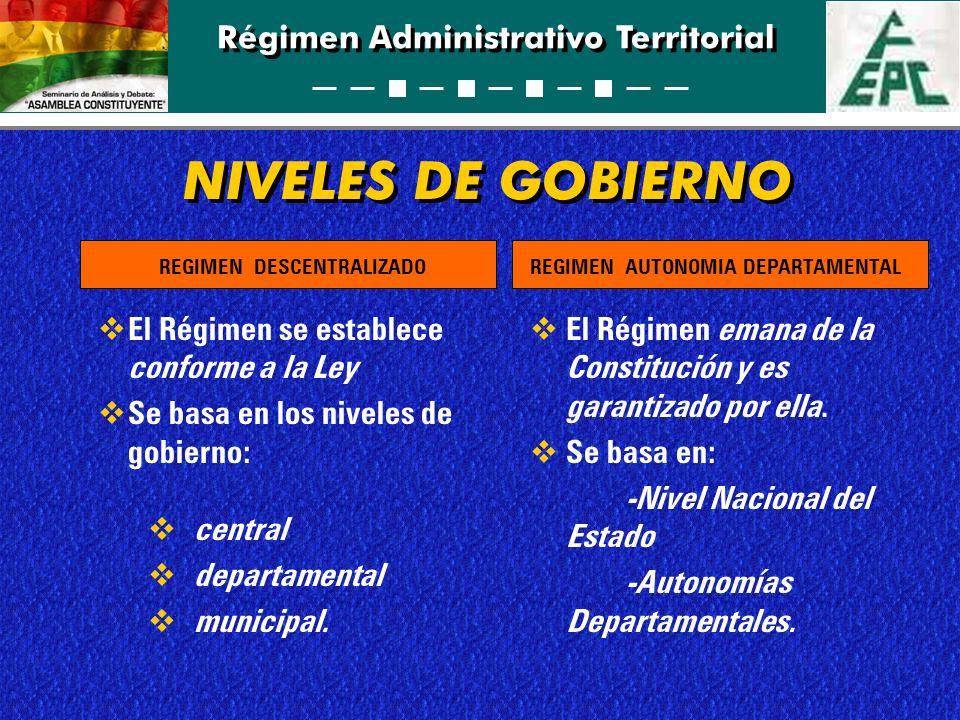 Régimen Administrativo Territorial FUNCIONES DEL NIVEL CENTRAL / NACIONAL seguimiento de políticas nacionales, departamentales y municipales seguimiento de políticas nacionales y autonómicas REGIMEN AUTONOMIA DEPARTAMENTALREGIMEN DESCENTRALIZADO