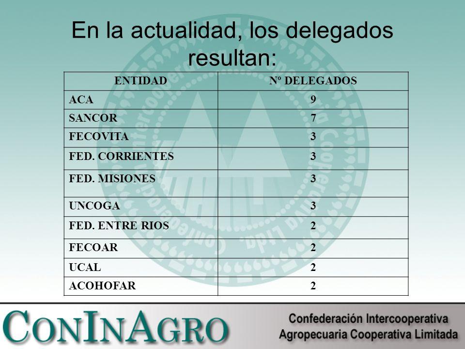 En la actualidad, los delegados resultan: ENTIDADNº DELEGADOS ACA9 SANCOR7 FECOVITA3 FED.