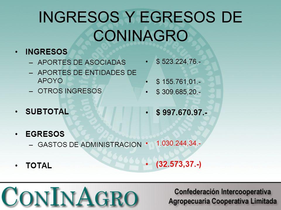 INGRESOS Y EGRESOS DE CONINAGRO INGRESOS –APORTES DE ASOCIADAS –APORTES DE ENTIDADES DE APOYO –OTROS INGRESOS SUBTOTAL EGRESOS –GASTOS DE ADMINISTRACION TOTAL $ 523.224,76.- $ 155.761,01.- $ 309.685,20.- $ 997.670.97.- 1.030.244,34.- (32.573,37.-)