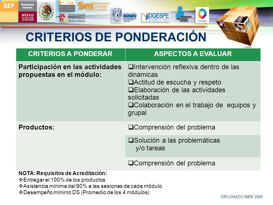 LOGO CRITERIOS DE PONDERACIÓN CRITERIOS A PONDERARASPECTOS A EVALUAR Participación en las actividades propuestas en el módulo: Intervención reflexiva