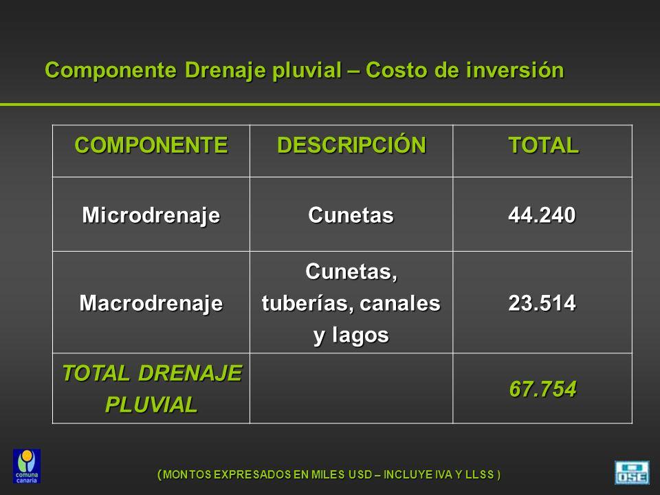 Componente Drenaje pluvial – Costo de inversión COMPONENTEDESCRIPCIÓN TOTAL TOTAL MicrodrenajeCunetas44.240 Macrodrenaje Cunetas, tuberías, canales y lagos 23.514 TOTAL DRENAJE PLUVIAL 67.754 ( MONTOS EXPRESADOS EN MILES USD – INCLUYE IVA Y LLSS )