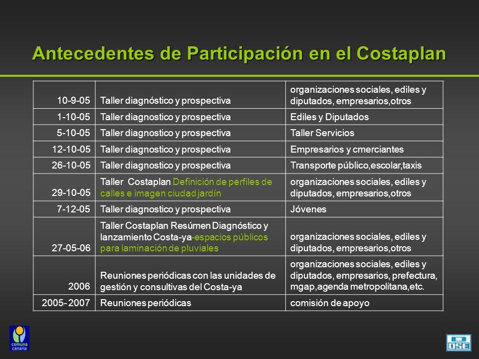 Antecedentes de Participación en el Costaplan 10-9-05Taller diagnóstico y prospectiva organizaciones sociales, ediles y diputados, empresarios,otros 1