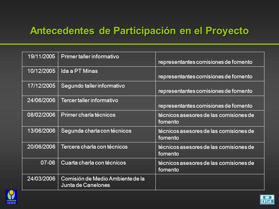 Antecedentes de Participación en el Proyecto 19/11/2005Primer taller informativo representantes comisiones de fomento 10/12/2005Ida a PT Minas represe