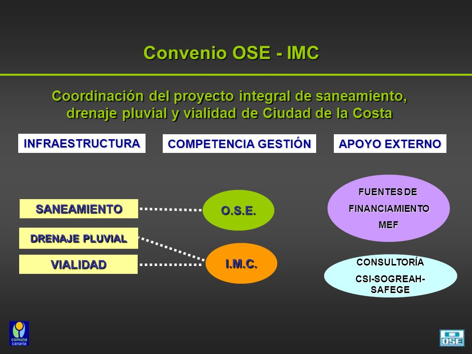 Convenio OSE - IMC Coordinación del proyecto integral de saneamiento, drenaje pluvial y vialidad de Ciudad de la Costa INFRAESTRUCTURA SANEAMIENTO DRENAJE PLUVIAL VIALIDAD O.S.E.