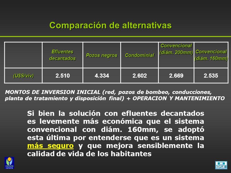 Comparación de alternativas Efluentes decantados Pozos negros Condominial Convencional (diám. 200mm) Convencional (diám. 160mm) (U$S/viv) 2.5104.3342.
