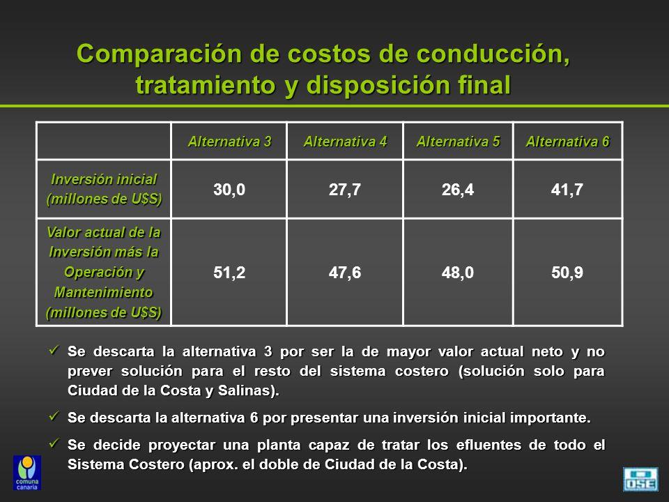 Comparación de costos de conducción, tratamiento y disposición final Alternativa 3 Alternativa 4 Alternativa 5 Alternativa 6 Inversión inicial (millon