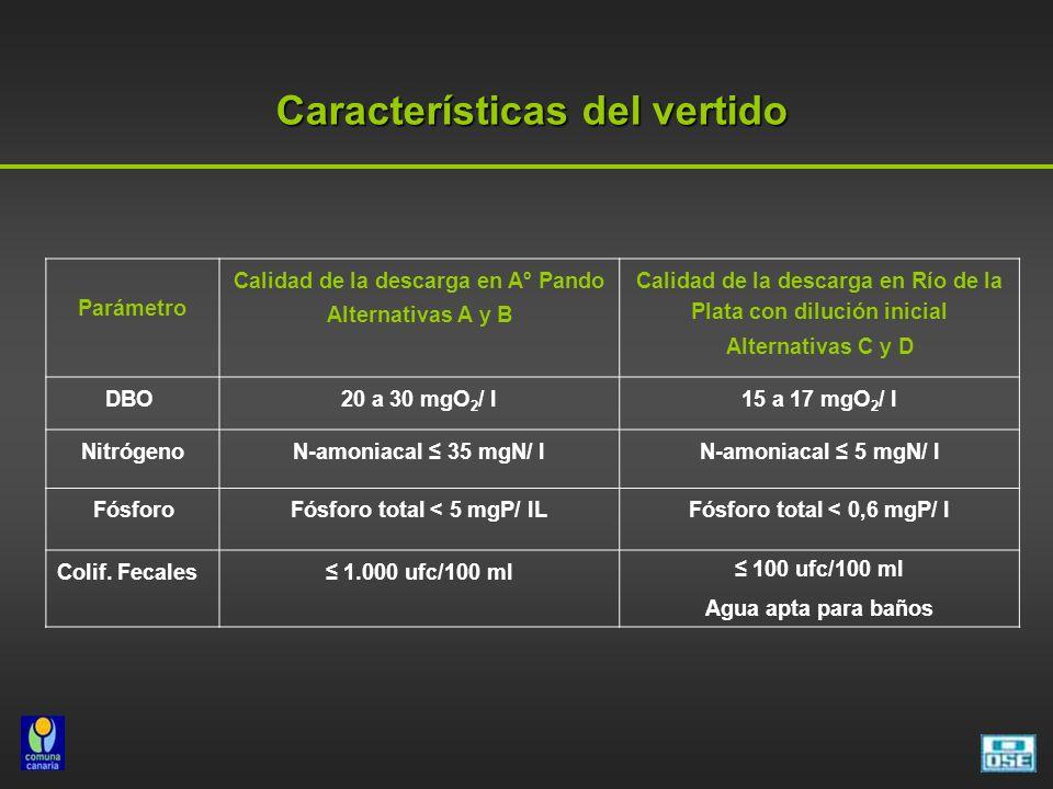 Características del vertido Parámetro Calidad de la descarga en Aº Pando Alternativas A y B Calidad de la descarga en Río de la Plata con dilución inicial Alternativas C y D DBO20 a 30 mgO 2 / l15 a 17 mgO 2 / l NitrógenoN-amoniacal 35 mgN/ lN-amoniacal 5 mgN/ l FósforoFósforo total < 5 mgP/ lLFósforo total < 0,6 mgP/ l Colif.