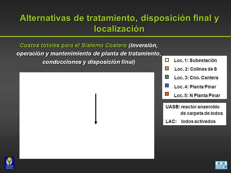 Costos totales para el Sistema Costero (inversión, operación y mantenimiento de planta de tratamiento, conducciones y disposición final) Alternativas de tratamiento, disposición final y localización Loc.
