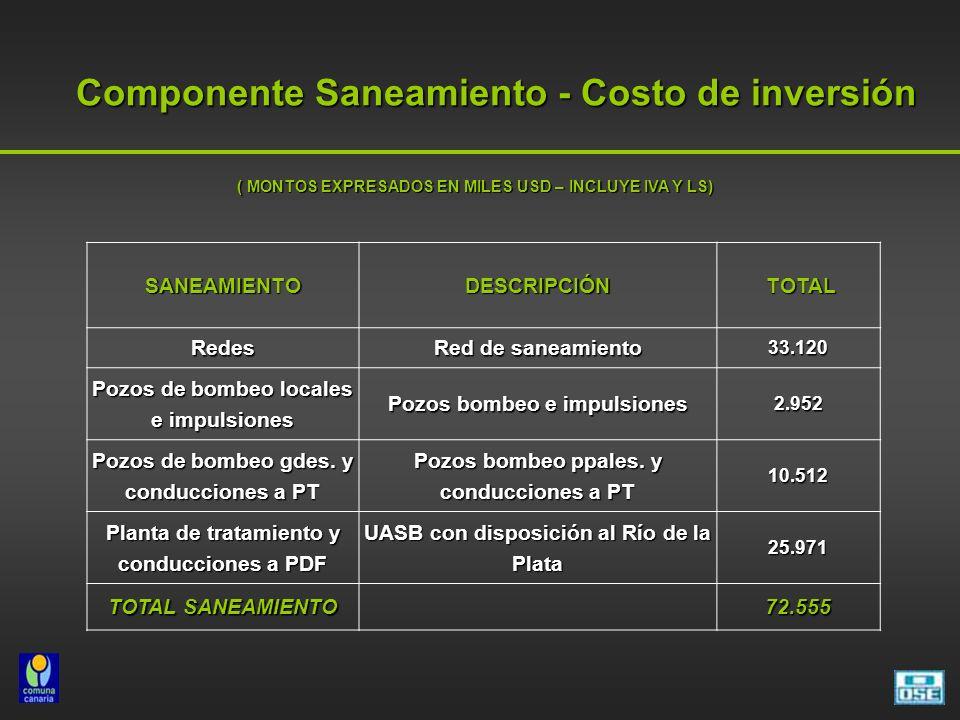 Componente Saneamiento - Costo de inversión SANEAMIENTODESCRIPCIÓN TOTAL TOTAL Redes Red de saneamiento 33.120 Pozos de bombeo locales e impulsiones Pozos bombeo e impulsiones 2.952 Pozos de bombeo gdes.