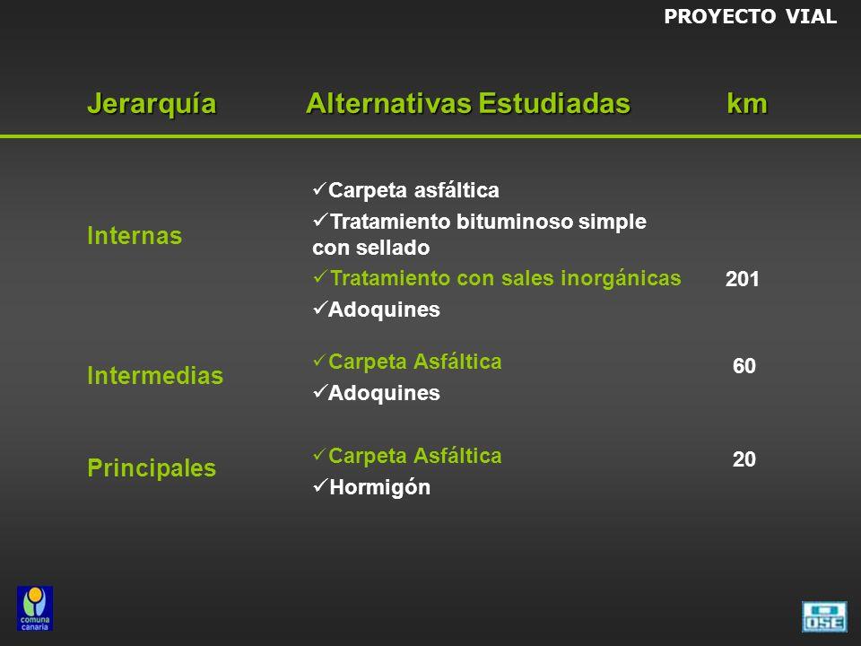 Internas Intermedias Principales Carpeta asfáltica Tratamiento bituminoso simple con sellado Tratamiento con sales inorgánicas Adoquines Carpeta Asfál