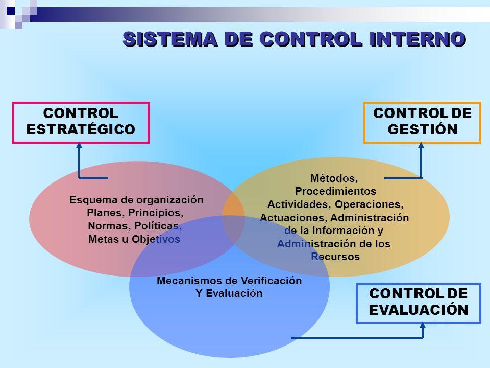 CONTROL ESTRATÉGICO CONTROL DE GESTIÓN CONTROL DE EVALUACIÓN Esquema de organización Planes, Principios, Normas, Políticas, Metas u Objetivos Métodos,