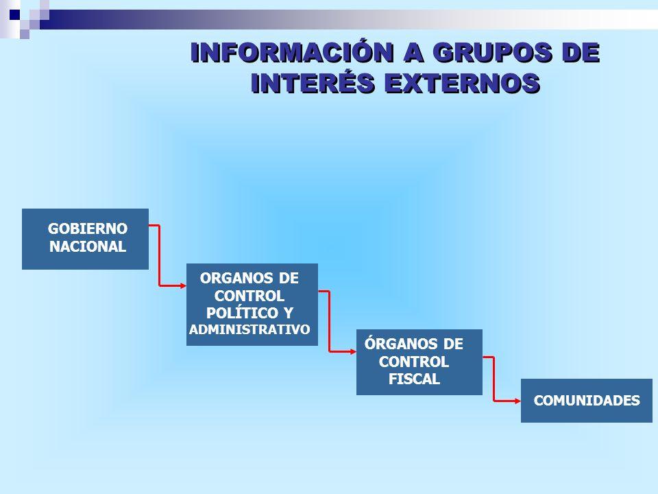GOBIERNO NACIONAL ORGANOS DE CONTROL POLÍTICO Y ADMINISTRATIVO ÓRGANOS DE CONTROL FISCAL COMUNIDADES INFORMACIÓN A GRUPOS DE INTERÉS EXTERNOS