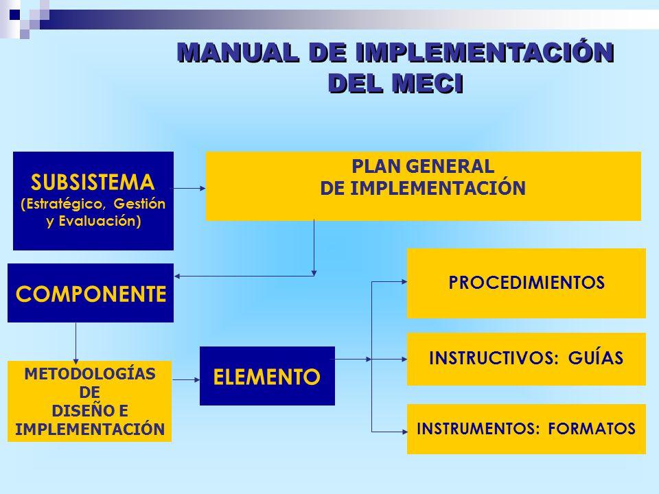 METODOLOGÍAS DE DISEÑO E IMPLEMENTACIÓN INSTRUCTIVOS: GUÍAS INSTRUMENTOS: FORMATOS PROCEDIMIENTOS ELEMENTO COMPONENTE SUBSISTEMA (Estratégico, Gestión