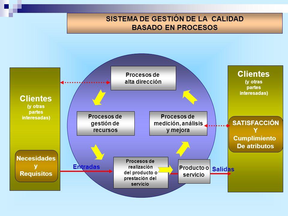SISTEMA DE GESTIÓN DE LA CALIDAD BASADO EN PROCESOS Procesos de alta dirección Procesos de medición, análisis y mejora Procesos de gestión de recursos