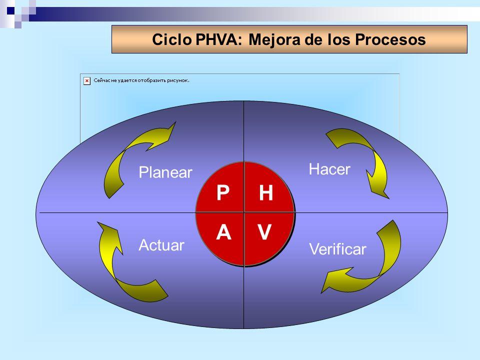 Ciclo PHVA: Mejora de los Procesos P H V A Planear Hacer Verificar Actuar