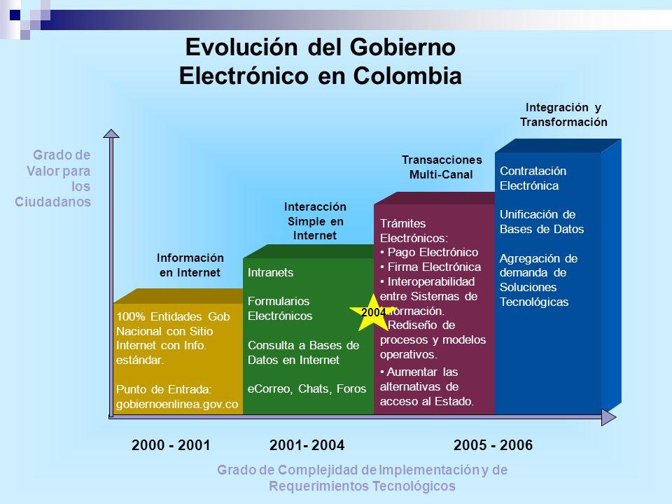Evolución del Gobierno Electrónico en Colombia Grado de Valor para los Ciudadanos Transacciones Multi-Canal Información en Internet Interacción Simple