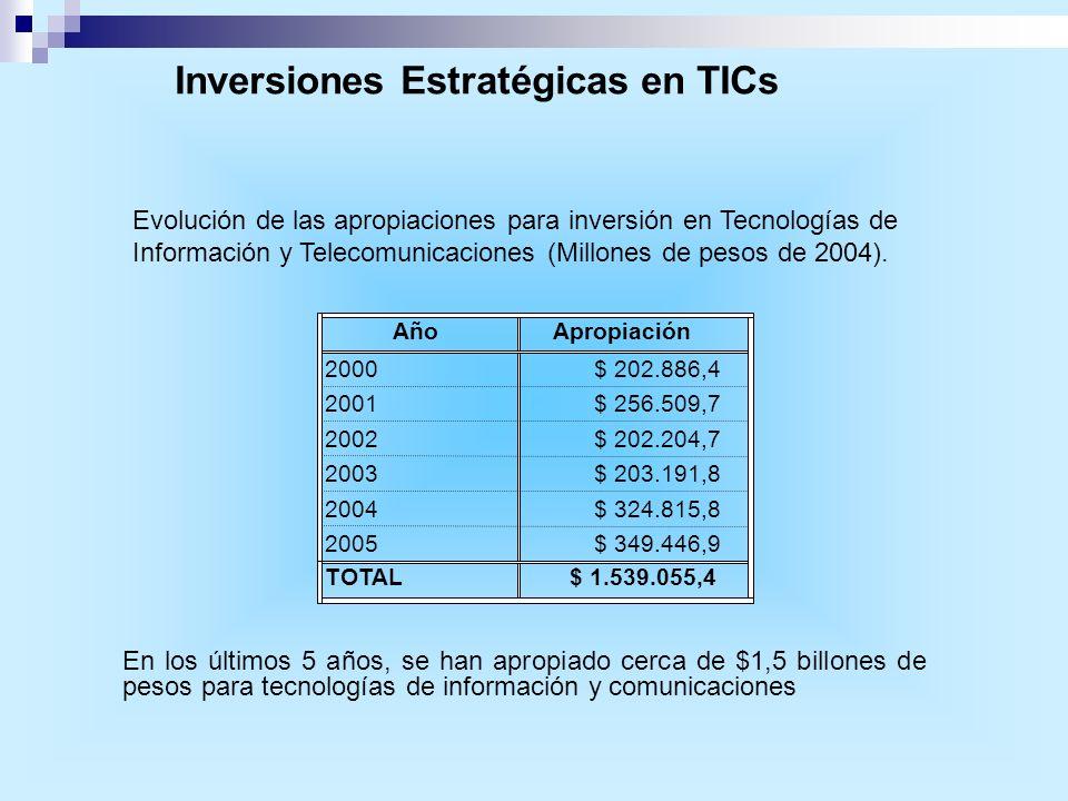 En los últimos 5 años, se han apropiado cerca de $1,5 billones de pesos para tecnologías de información y comunicaciones AñoApropiación 2000$ 202.886,