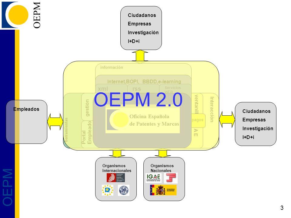 3 OEPM información Interacción ventanilla A E rss Servicios WEB xml Ciudadanos Empresas Investigación I+D+i Empleados Internet,BOPI, BBDD,e-learning Ciudadanos Empresas Investigación I+D+i herramientas gestión PortalEmpleado Organismos Internacionales Organismos Nacionales pagos OEPM 2.0