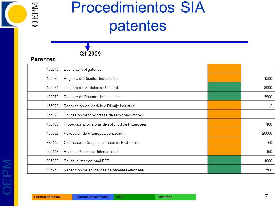 7 OEPM Procedimientos SIA patentes Q1 2009 Patentes 150210Licencias Obligatorias 155073Registro de Diseños Industriales 1500 155074Registro de Modelos de Utilidad 3000 155075Registro de Patente de Invención 3500 155072Renovación de Modelo o Diibujo Industrial 2 155076Concesión de topografías de semiconductores 150190Protección provisional de solicitud de P Europea 100 155082Validación de P Europea concedida 20000 995145Certificados Complementarios de Protección 60 995143Examen Preliminar Internacional 150 995023Solicitud Internacional PCT 1000 995258Recepción de solicitudes de patentes europeas 500 Formulario onlineTramitación telemáticaeDNIAdaptado