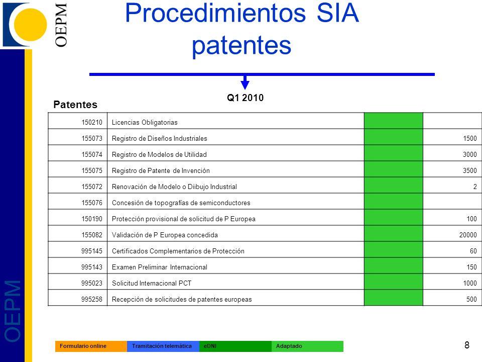 8 OEPM Procedimientos SIA patentes Q1 2010 Patentes 150210Licencias Obligatorias 155073Registro de Diseños Industriales 1500 155074Registro de Modelos de Utilidad 3000 155075Registro de Patente de Invención 3500 155072Renovación de Modelo o Diibujo Industrial 2 155076Concesión de topografías de semiconductores 150190Protección provisional de solicitud de P Europea 100 155082Validación de P Europea concedida 20000 995145Certificados Complementarios de Protección 60 995143Examen Preliminar Internacional 150 995023Solicitud Internacional PCT 1000 995258Recepción de solicitudes de patentes europeas 500 Formulario onlineTramitación telemáticaeDNIAdaptado