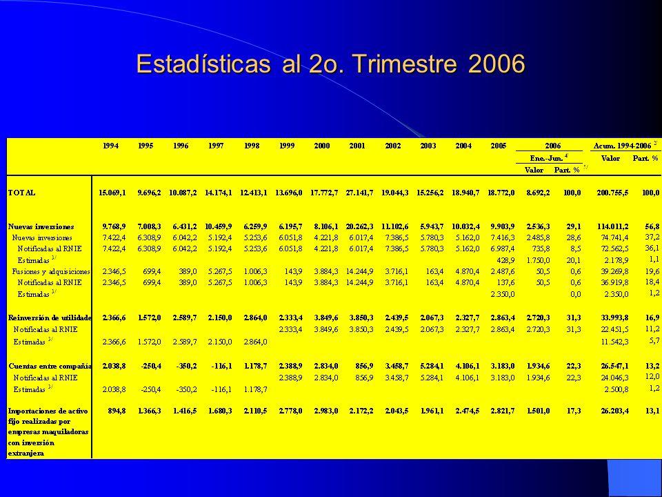 APPRIs y TLCs Firmados por México A la fecha contamos con: 19 APPRIs en vigor con España, Suiza, Argentina, Alemania, Paises Bajos, Austria, Unión Belgo-Luxemburguesa, Francia, Finlandia, Uruguay, Portugal, Italia, Dinamarca, Suecia, Grecia, Corea, Cuba, República Checa, e Islandia.