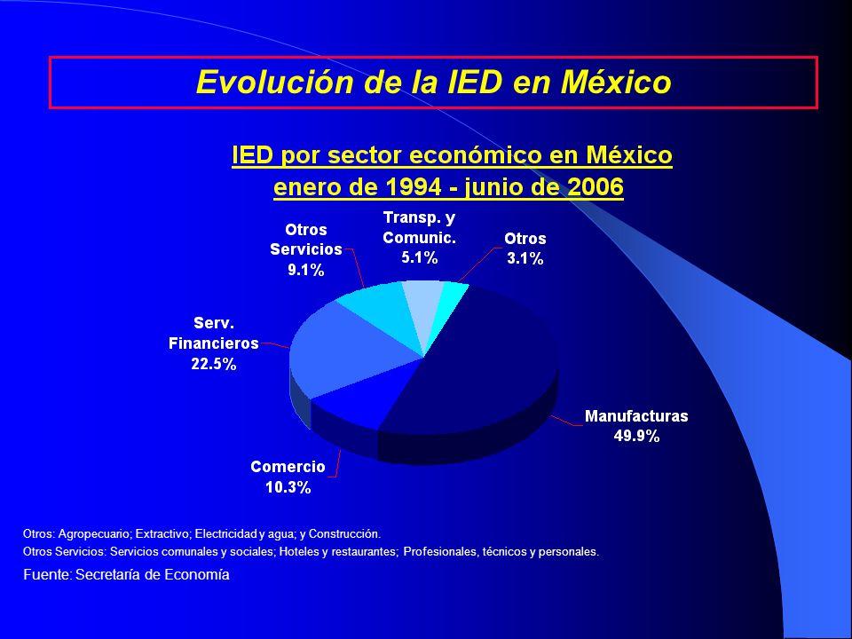 Fuente: Secretaría de Economía La IED acumulada en México entre enero de 1994 y junio de 2006 asciende a 200.8 miles de millones de dólares. Evolución