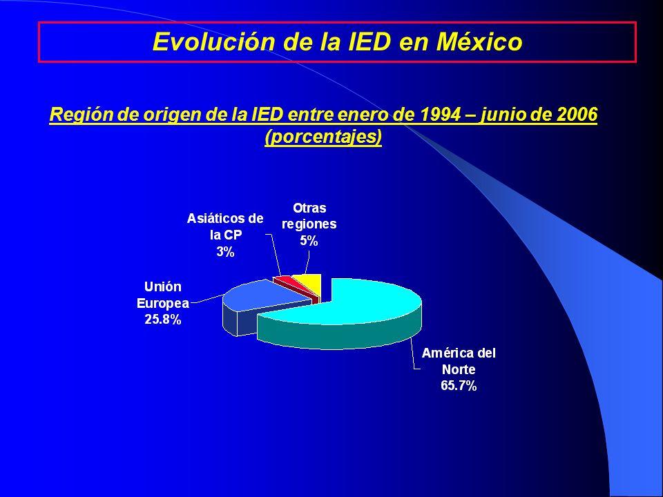 Fuente: Secretaría de Economía Otros: Agropecuario; Extractivo; Electricidad y agua; y Construcción. Otros Servicios: Servicios comunales y sociales;