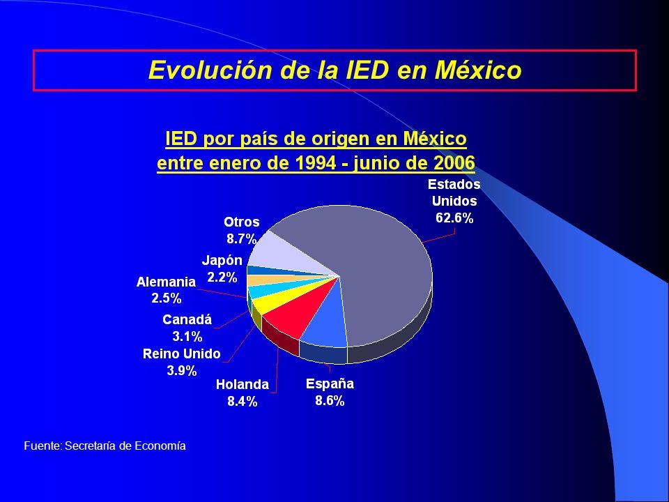 Región de origen de la IED entre enero de 1994 – junio de 2006 (porcentajes) Evolución de la IED en México