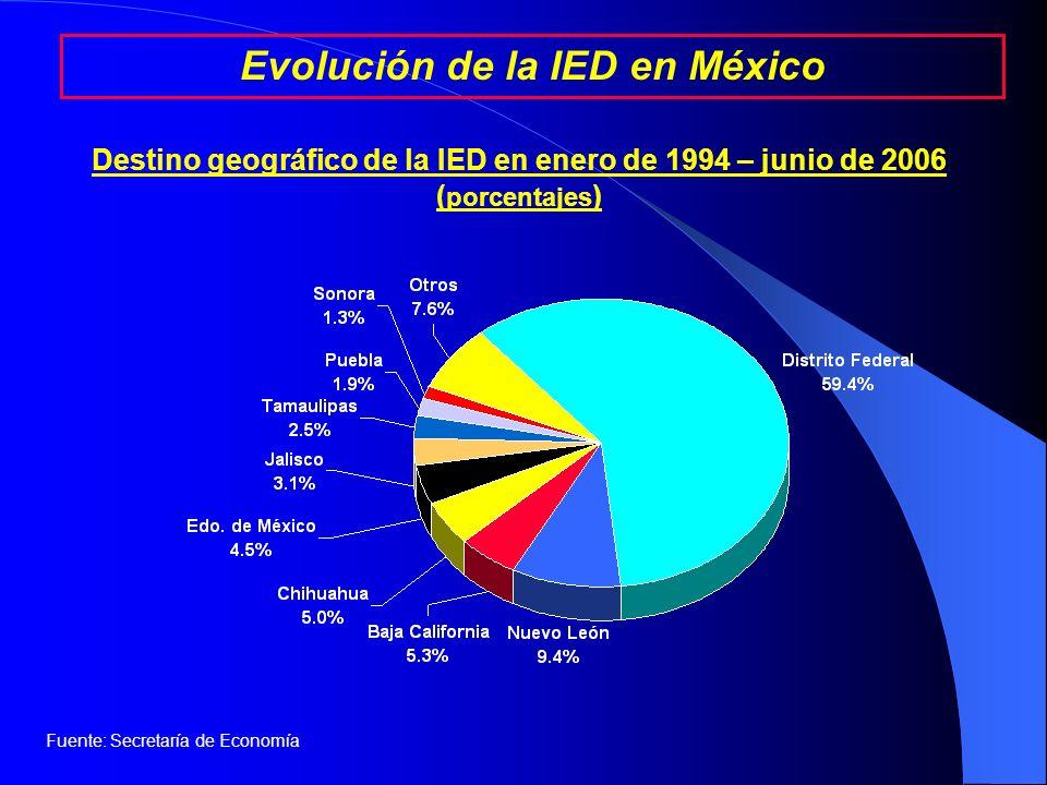 Fuente: Secretaría de Economía Evolución de la IED en México