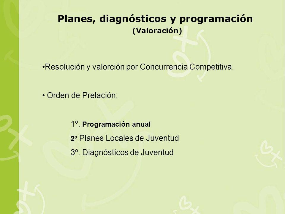 Planes, diagnósticos y programación (Valoración) Resolución y valorción por Concurrencia Competitiva.
