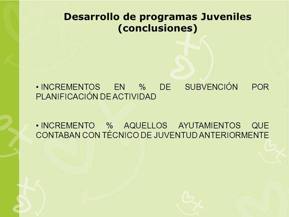 INCREMENTOS EN % DE SUBVENCIÓN POR PLANIFICACIÓN DE ACTIVIDAD INCREMENTO % AQUELLOS AYUTAMIENTOS QUE CONTABAN CON TÉCNICO DE JUVENTUD ANTERIORMENTE Desarrollo de programas Juveniles (conclusiones)