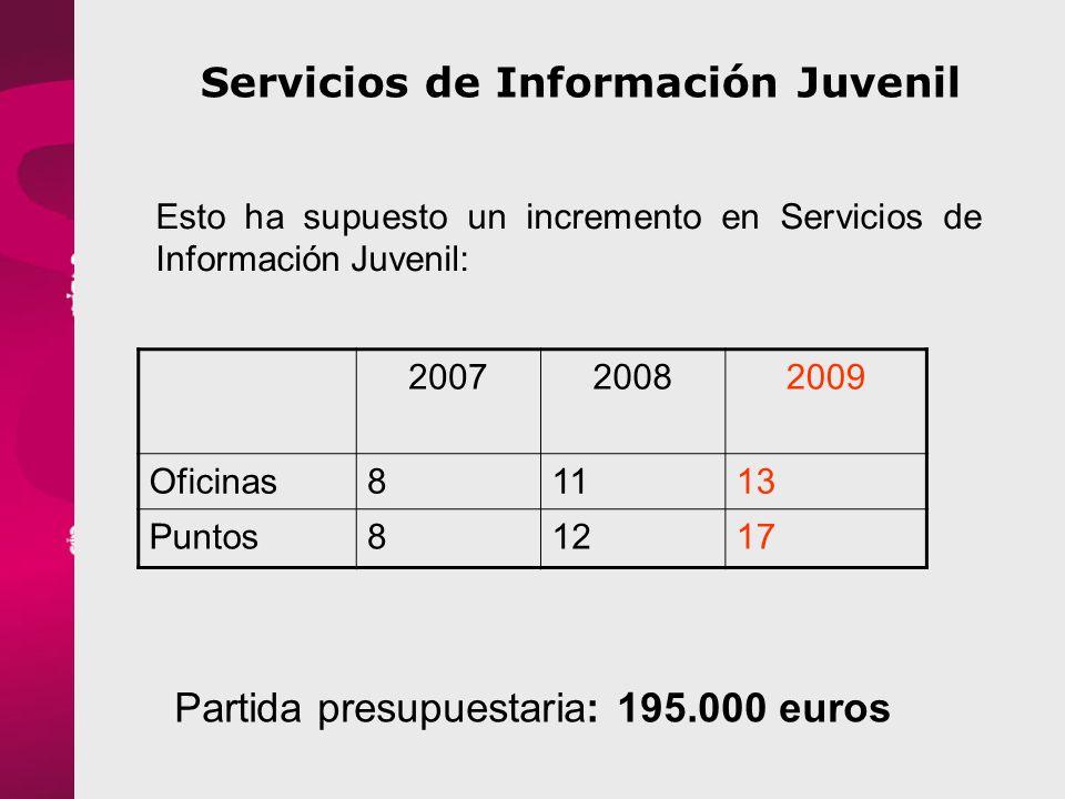 Servicios de Información Juvenil Esto ha supuesto un incremento en Servicios de Información Juvenil: 200720082009 Oficinas81113 Puntos81217 Partida presupuestaria: 195.000 euros