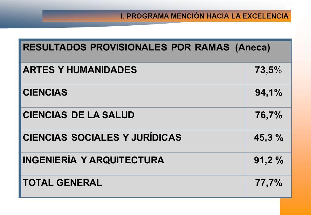 I. PROGRAMA MENCIÓN HACIA LA EXCELENCIA RESULTADOS PROVISIONALES POR RAMAS (Aneca) ARTES Y HUMANIDADES73,5% CIENCIAS94,1% CIENCIAS DE LA SALUD76,7% CI