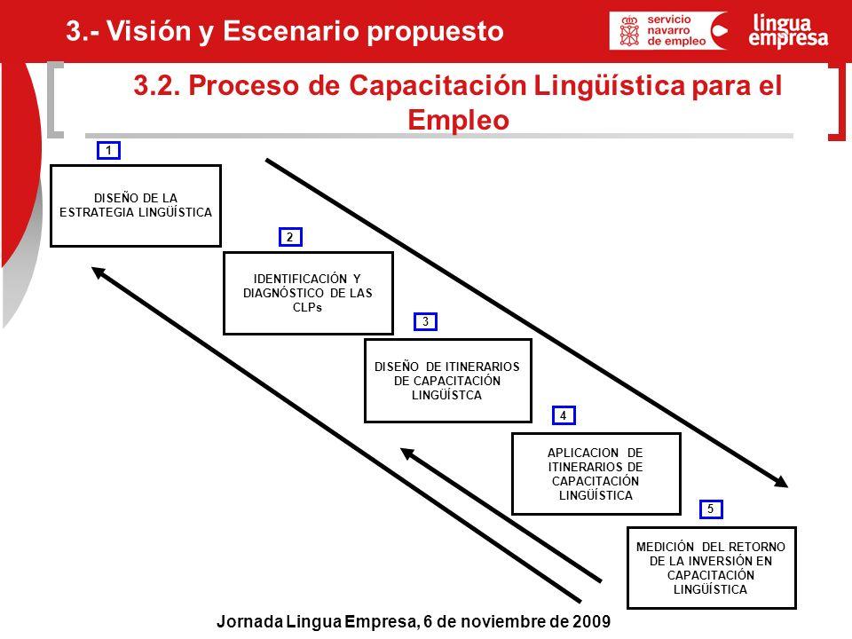 Jornada Lingua Empresa, 6 de noviembre de 2009 3.2. Proceso de Capacitación Lingüística para el Empleo IDENTIFICACIÓN Y DIAGNÓSTICO DE LAS CLPs DISEÑO