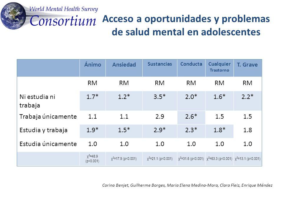 Acceso a oportunidades y problemas de salud mental en adolescentes ÁnimoAnsiedad SustanciasConductaCualquier Trastorno T.