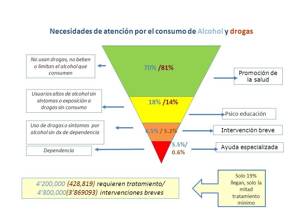 Necesidades de atención por el consumo de Alcohol y drogas Ayuda especializada Intervención breve Promoción de la salud No usan drogas, no beben o limitan el alcohol que consumen Usuarios altos de alcohol sin síntomas o exposición a drogas sin consumo Uso de drogas o síntomas por alcohol sin dx de dependencia Dependencia Psico educación 70% /81% 18% /14% 6.5% / 5.2% 5.5%/ 0.6% 4200,000 (428,819) requieren tratamiento/ 4800,000(3869093) intervenciones breves Solo 19% llegan, solo la mitad tratamiento mínimo