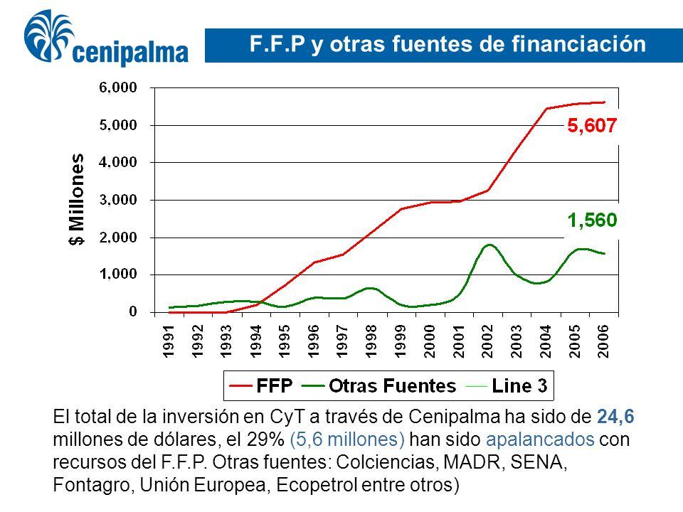 F.F.P y otras fuentes de financiación El total de la inversión en CyT a través de Cenipalma ha sido de 24,6 millones de dólares, el 29% (5,6 millones)