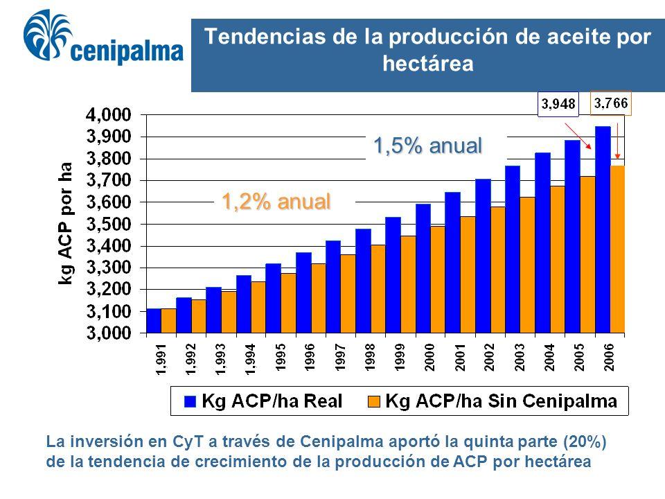 Tendencias de la producción de aceite por hectárea 1,5% anual 1,2% anual La inversión en CyT a través de Cenipalma aportó la quinta parte (20%) de la