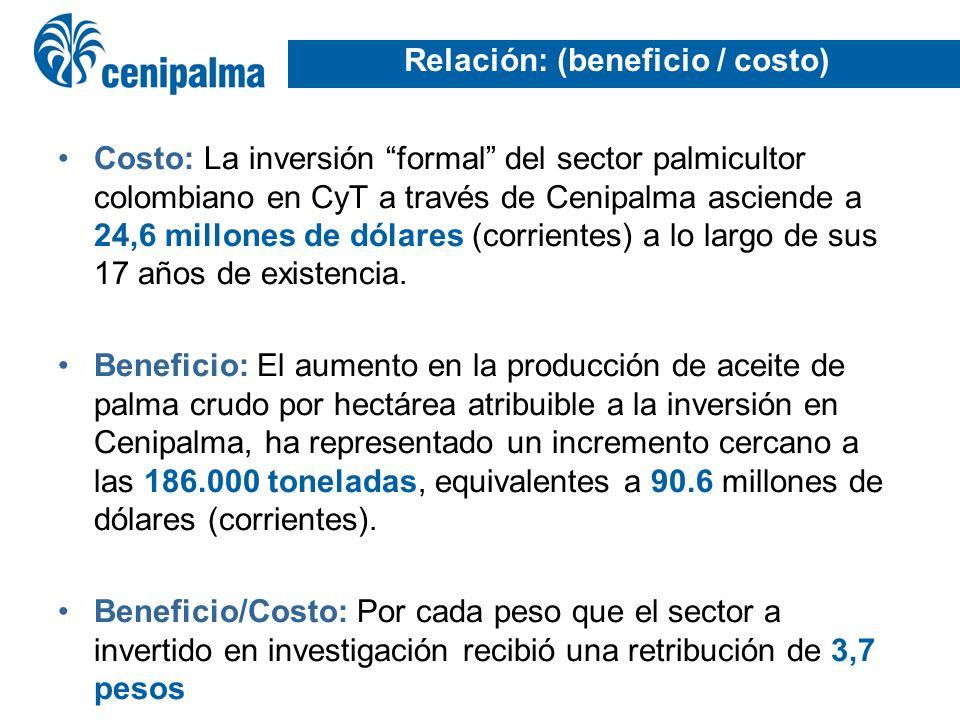 Relación: (beneficio / costo) Costo: La inversión formal del sector palmicultor colombiano en CyT a través de Cenipalma asciende a 24,6 millones de dó