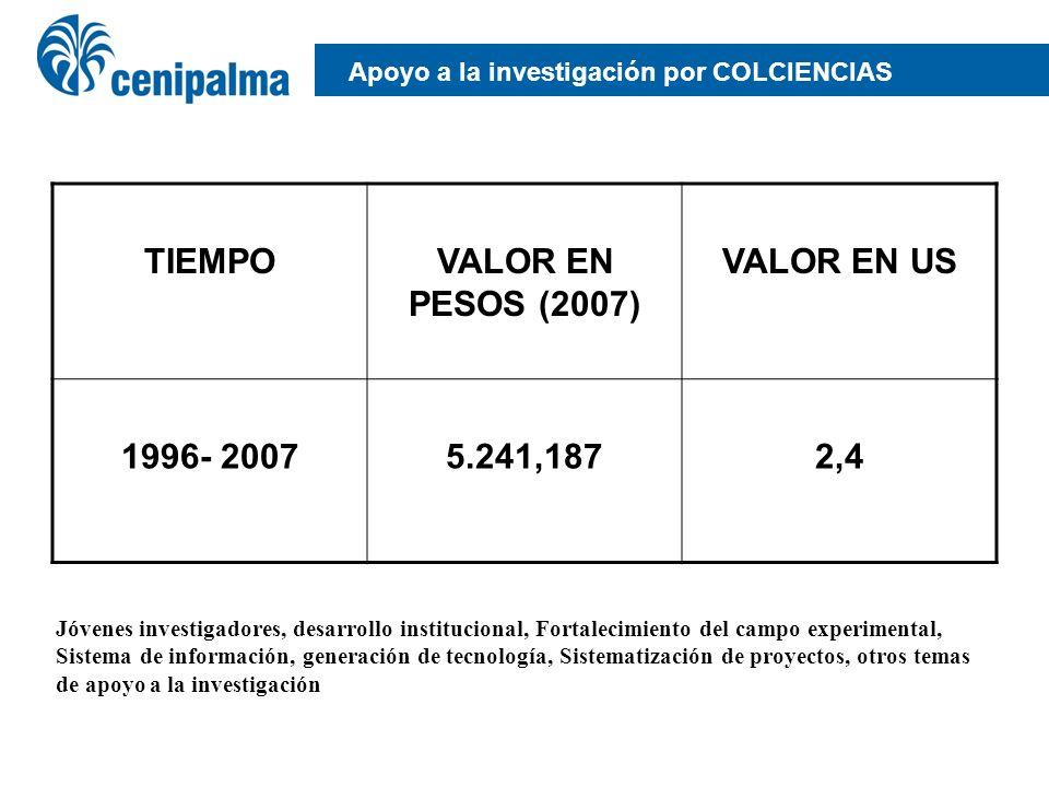 Apoyo a la investigación por COLCIENCIAS TIEMPOVALOR EN PESOS (2007) VALOR EN US 1996- 20075.241,1872,4 Jóvenes investigadores, desarrollo institucion