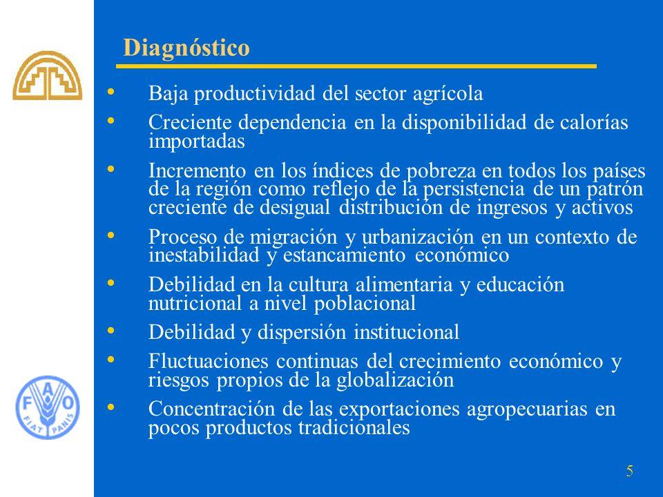 5 Baja productividad del sector agrícola Creciente dependencia en la disponibilidad de calorías importadas Incremento en los índices de pobreza en tod