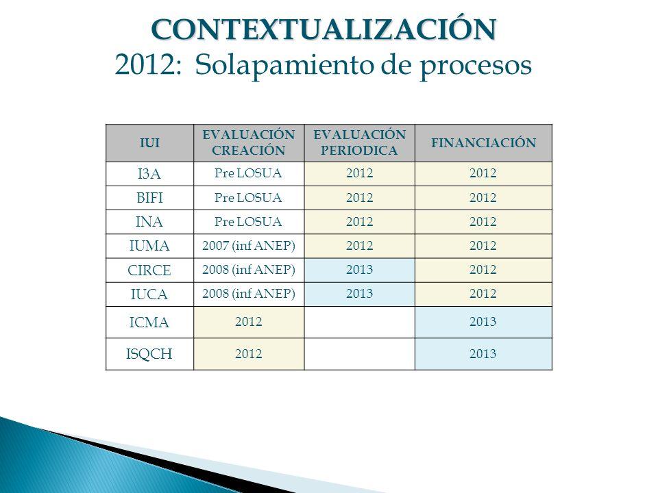 IUI EVALUACIÓN CREACIÓN EVALUACIÓN PERIODICA FINANCIACIÓN I3A Pre LOSUA2012 BIFI Pre LOSUA2012 INA Pre LOSUA2012 IUMA 2007 (inf ANEP)2012 CIRCE 2008 (inf ANEP)20132012 IUCA 2008 (inf ANEP)20132012 ICMA 20122013 ISQCH 20122013 CONTEXTUALIZACIÓN CONTEXTUALIZACIÓN 2012: Solapamiento de procesos