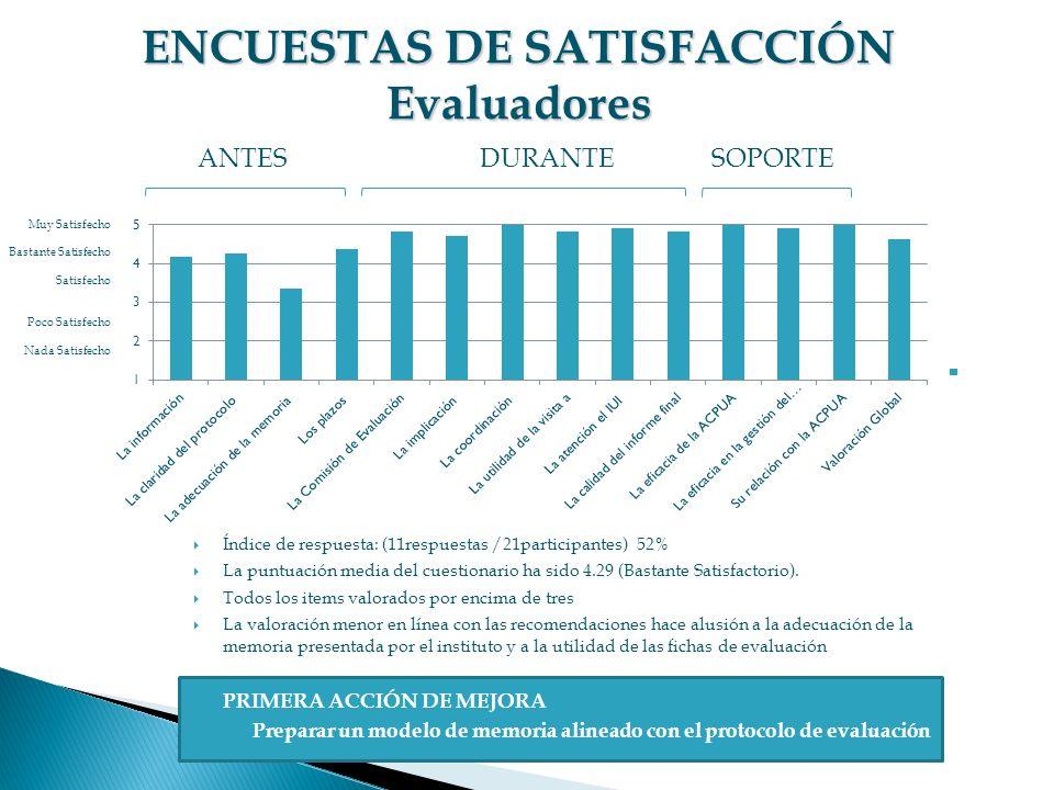 Índice de respuesta: (11respuestas /21participantes) 52% La puntuación media del cuestionario ha sido 4.29 (Bastante Satisfactorio). Todos los items v