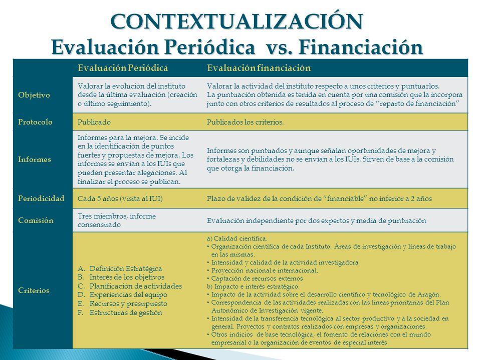 Evaluación PeriódicaEvaluación financiación Objetivo Valorar la evolución del instituto desde la última evaluación (creación o último seguimiento). Va