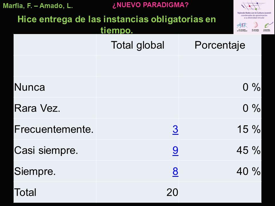 Marfia, F. – Amado, L. Hice entrega de las instancias obligatorias en tiempo. Total globalPorcentaje Nunca0 % Rara Vez.0 % Frecuentemente.315 % Casi s