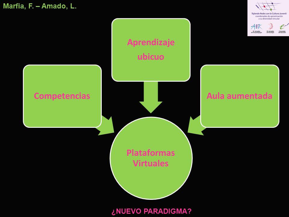 Plataformas Virtuales Competencias Aprendizaje ubicuo Aula aumentada Marfia, F. – Amado, L. ¿NUEVO PARADIGMA?