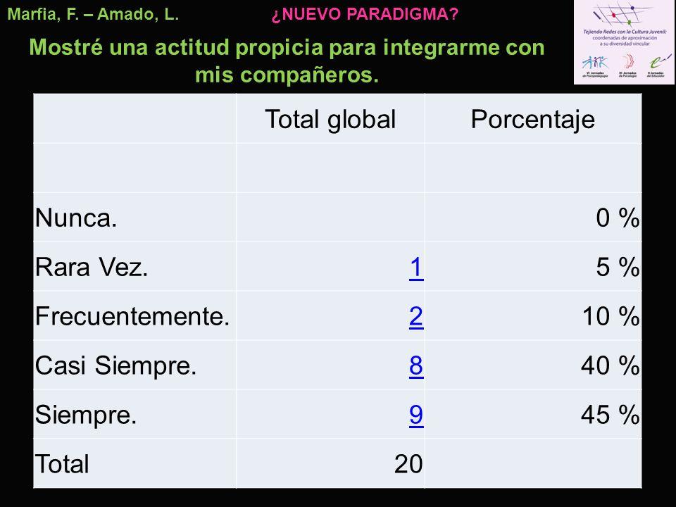 Marfia, F. – Amado, L. Total globalPorcentaje Nunca.0 % Rara Vez.15 % Frecuentemente.210 % Casi Siempre.840 % Siempre.945 % Total20 Mostré una actitud