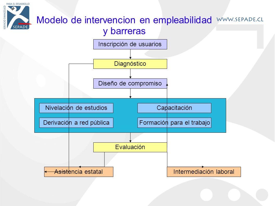 Modelo de intervencion en empleabilidad y barreras Inscripción de usuarios Diagnóstico Diseño de compromiso Nivelación de estudiosCapacitación Derivación a red públicaFormación para el trabajo Evaluación Intermediación laboralAsistencia estatal