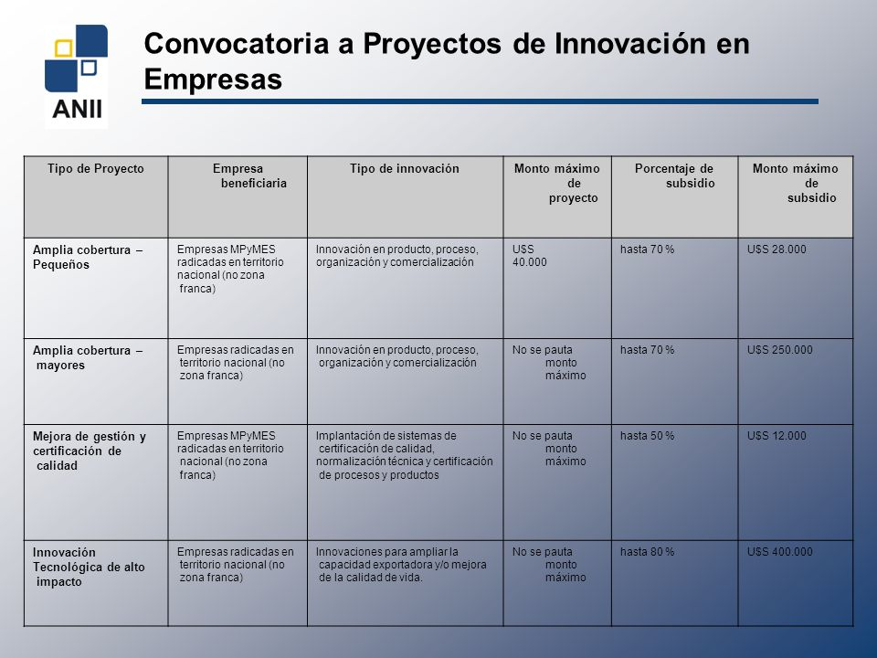 Convocatoria a Proyectos de Innovación en Empresas Tipo de ProyectoEmpresa beneficiaria Tipo de innovaciónMonto máximo de proyecto Porcentaje de subsi